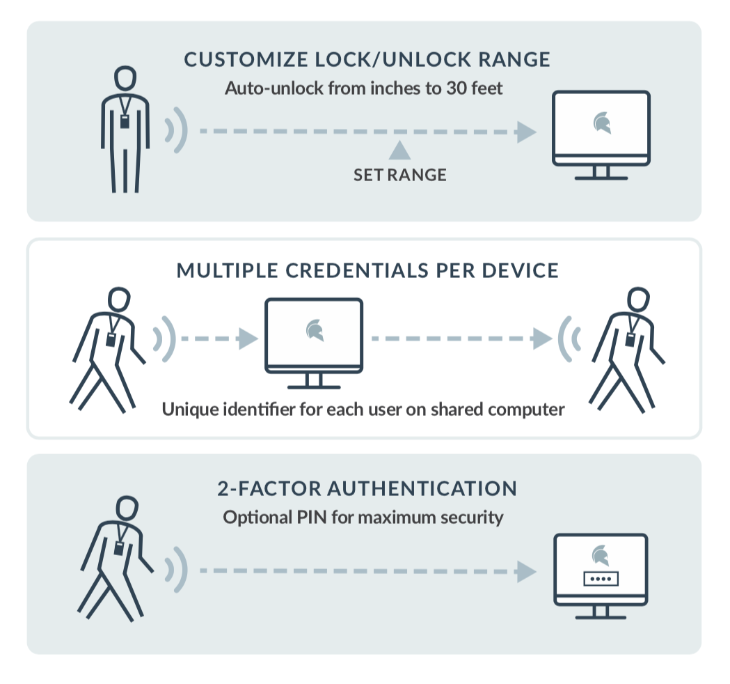 Proximity authentication solution.