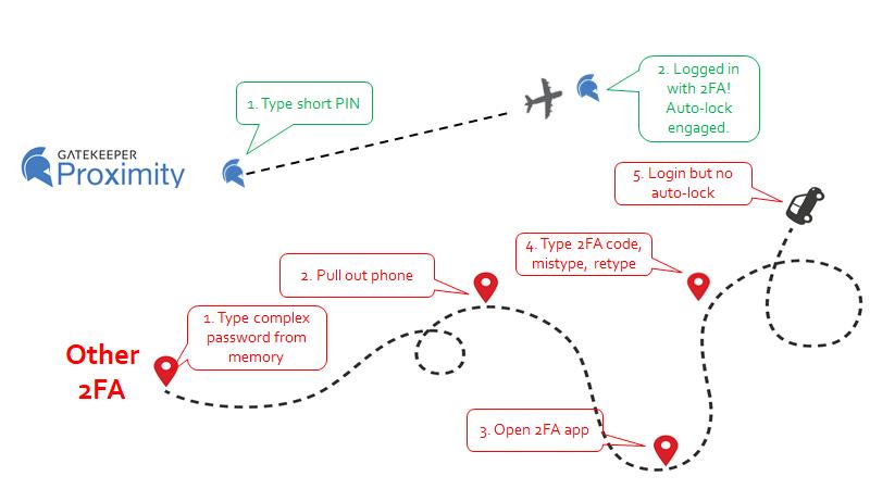 GateKeeper_Proximity_Passwordless_2FA_Key_Fob_Token_Login3.png
