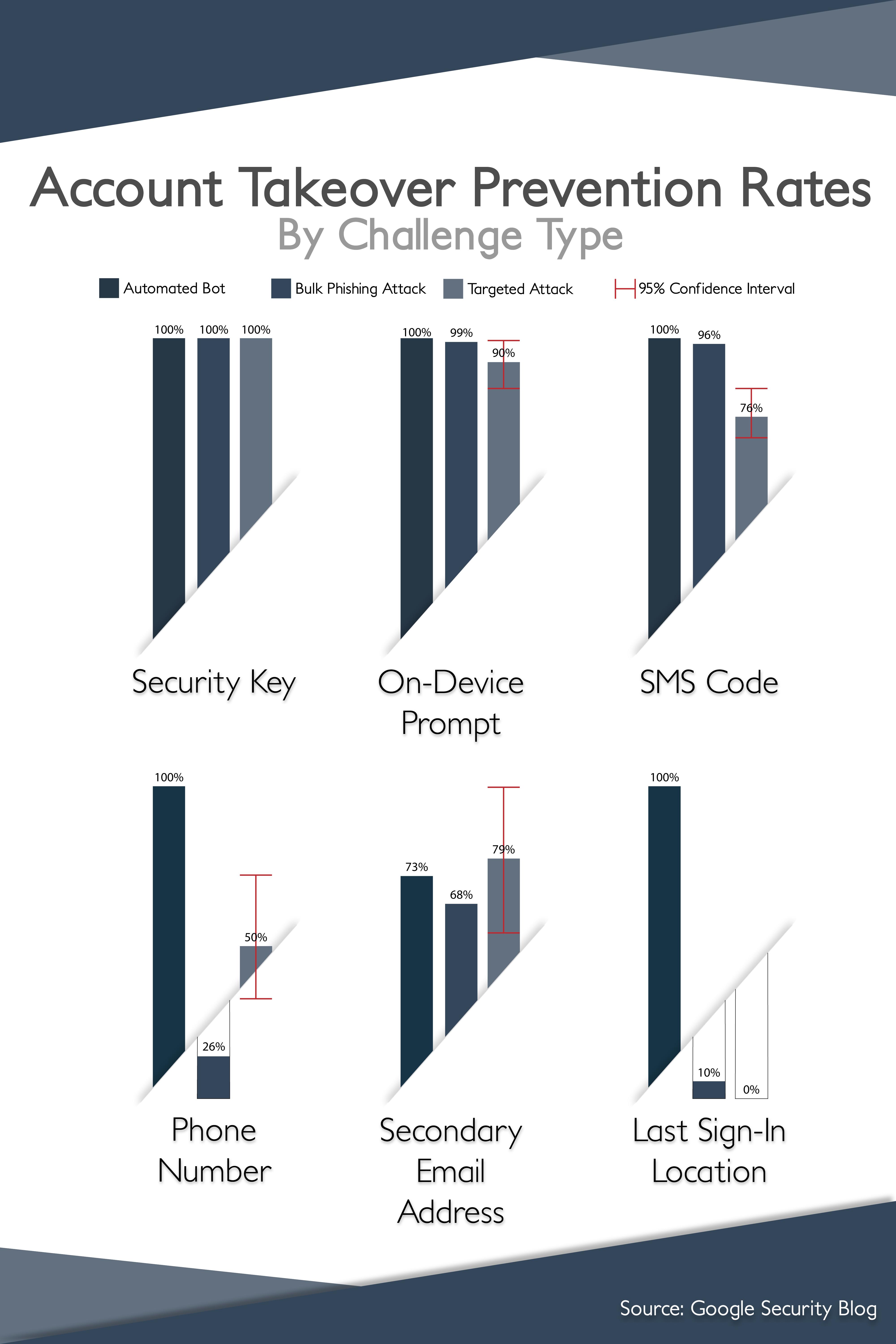 Infographic_GateKeeper_Proximity_Enterprise_Password_Manager_Infosec_ITadmin.png